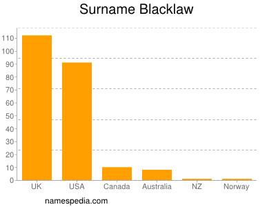 Surname Blacklaw
