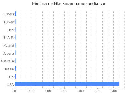 Given name Blackman