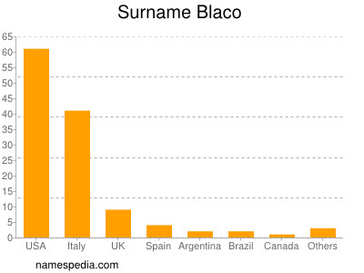 Surname Blaco