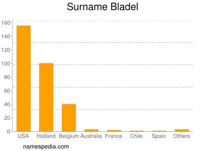 Surname Bladel