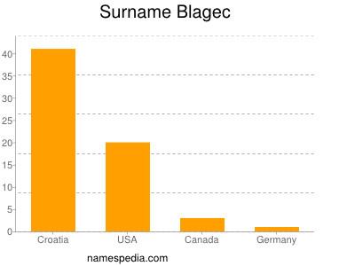 Surname Blagec