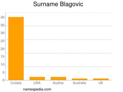 Surname Blagovic