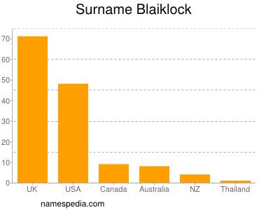 Surname Blaiklock