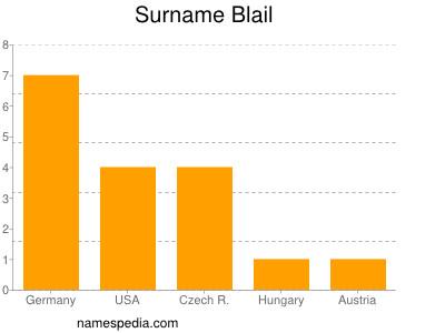 Surname Blail