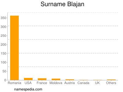 Surname Blajan