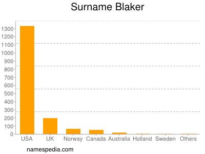 Surname Blaker