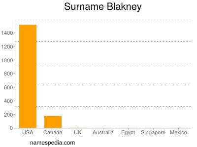 Surname Blakney