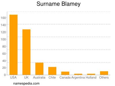 Surname Blamey