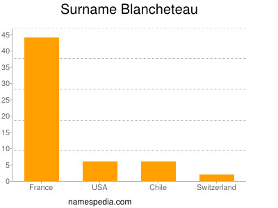 Surname Blancheteau