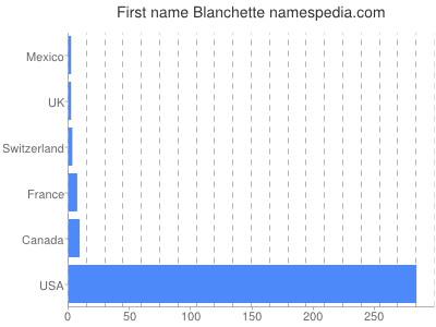 Vornamen Blanchette
