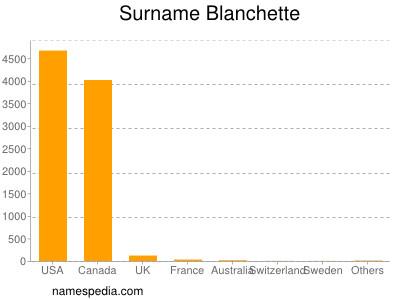 Familiennamen Blanchette