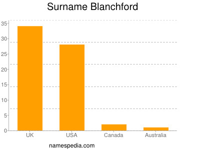 Surname Blanchford