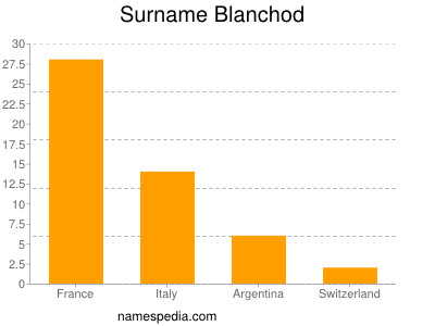Surname Blanchod