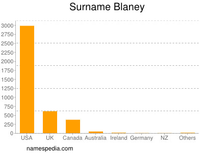 Surname Blaney