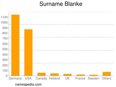 Familiennamen Blanke