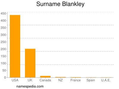 Surname Blankley