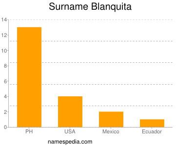 Surname Blanquita