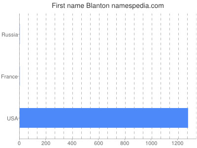 Given name Blanton