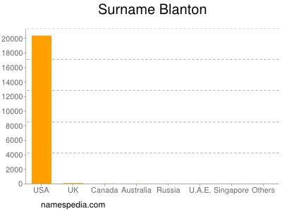 Surname Blanton