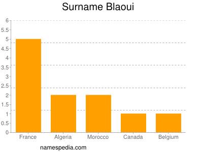 Surname Blaoui