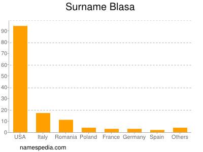 Surname Blasa