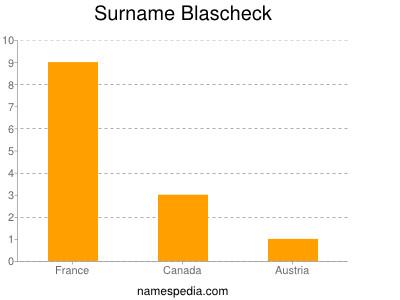 Surname Blascheck