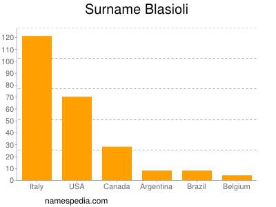 Surname Blasioli