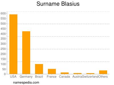 Surname Blasius