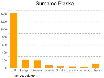 Surname Blasko