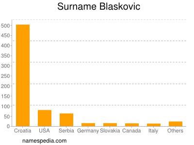Surname Blaskovic