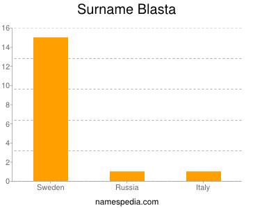 Surname Blasta