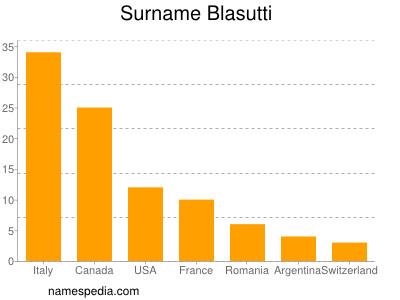 Surname Blasutti