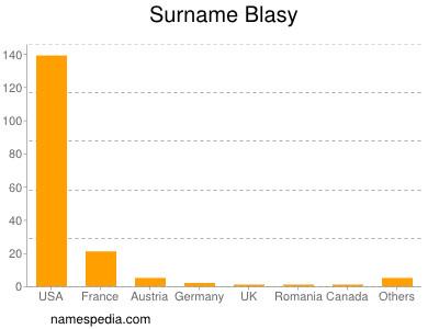Surname Blasy