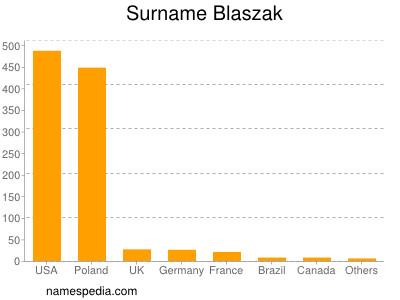 Surname Blaszak