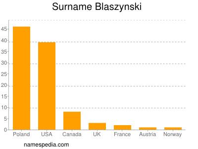 Surname Blaszynski