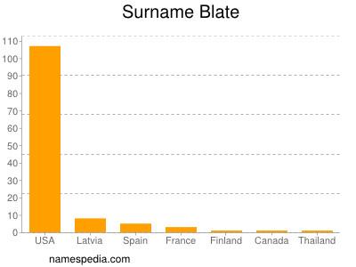 Familiennamen Blate