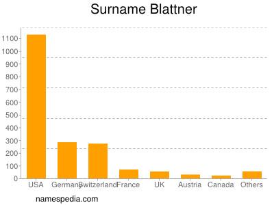 Familiennamen Blattner