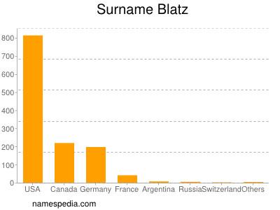 Surname Blatz