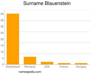 Familiennamen Blauenstein