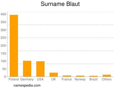 Surname Blaut