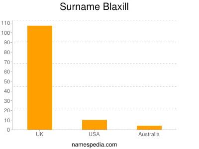 Surname Blaxill