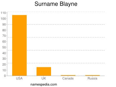 Surname Blayne