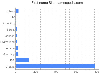 Given name Blaz