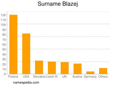 Surname Blazej