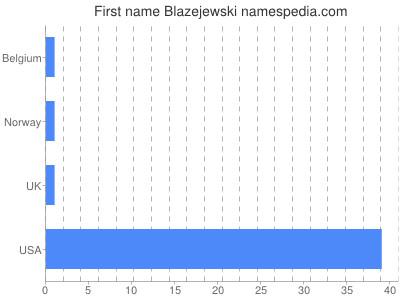 Given name Blazejewski