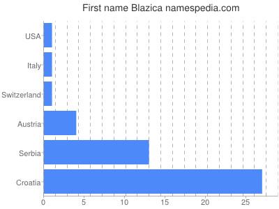 Given name Blazica