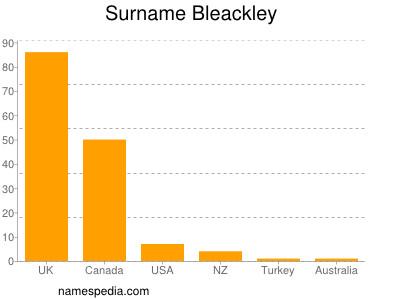 Surname Bleackley
