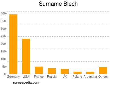 Surname Blech