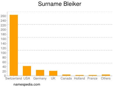 Surname Bleiker