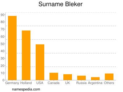 Surname Bleker